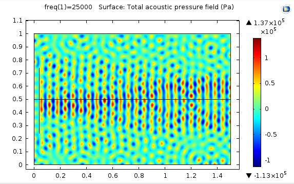 توزیع فشار آکوستیکی1
