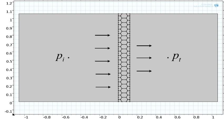 ابعاد مدل شبیهسازی شده در نرم¬افزار کامسول برحسب متر