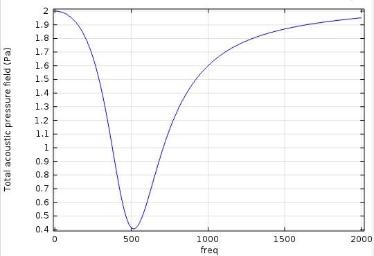 منحنی فشار آکوستیکی کل برای نمونه¬ای جاذب متخلخل با استفاده از نرم افزار Comsol multiphysics