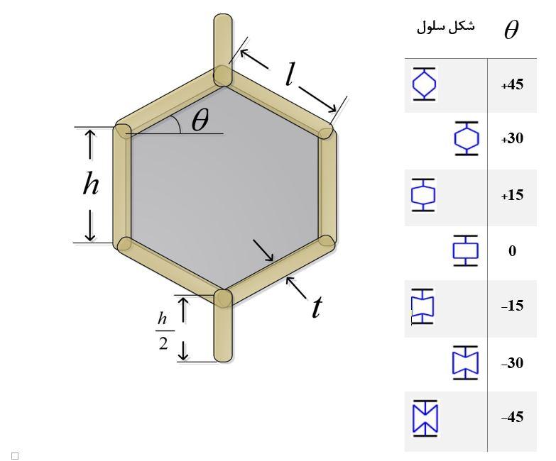 اشکال هندسی سلول لانهزنبوری با زوایای داخلی متفاوت
