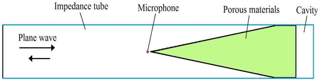 مشخصه هندسی گوه با فاصله هوایی، انتهای سخت و پایه چندلایه.